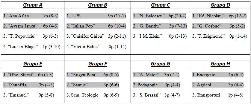 grupe final