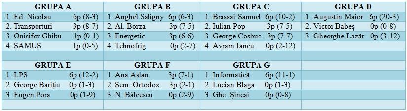 Grupe dupa etapa 2